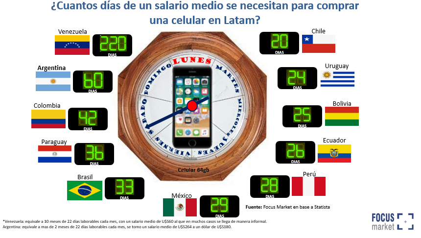 ¿Cuántos días de un salario medio se necesitan para comprar un celular en Latam?